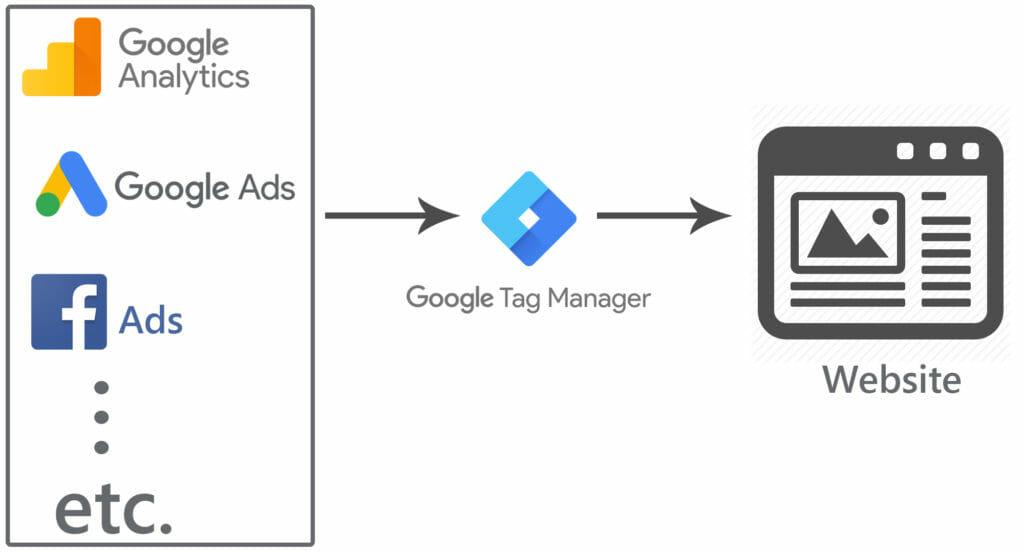 Google Tag Manager và các mối liên kết